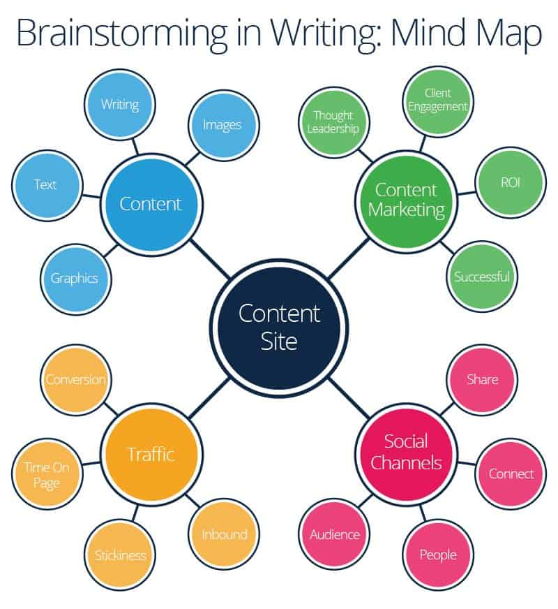 Brainstorming in Writing: Mind Map