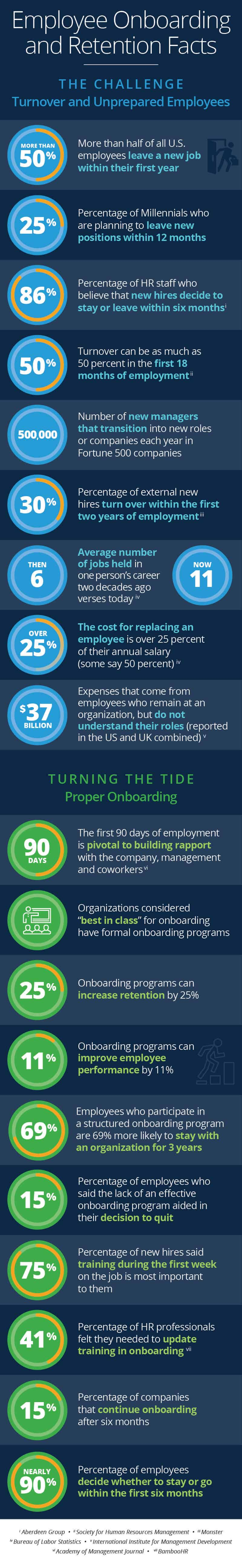 Onboarding Experts Infographic Fast Facts