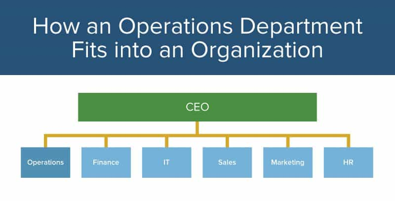 Operations Management 101 & 201 | Smartsheet