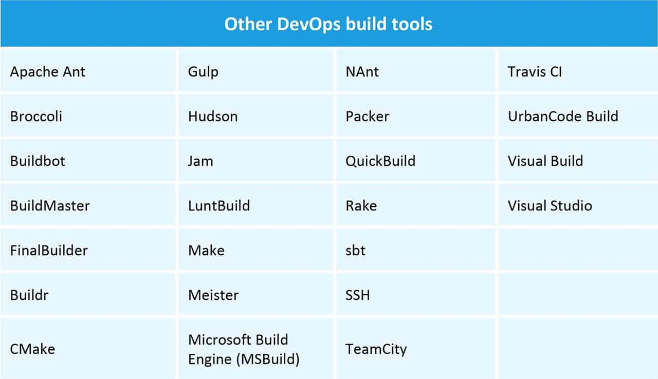 The Tools and Technology of DevOps   Smartsheet