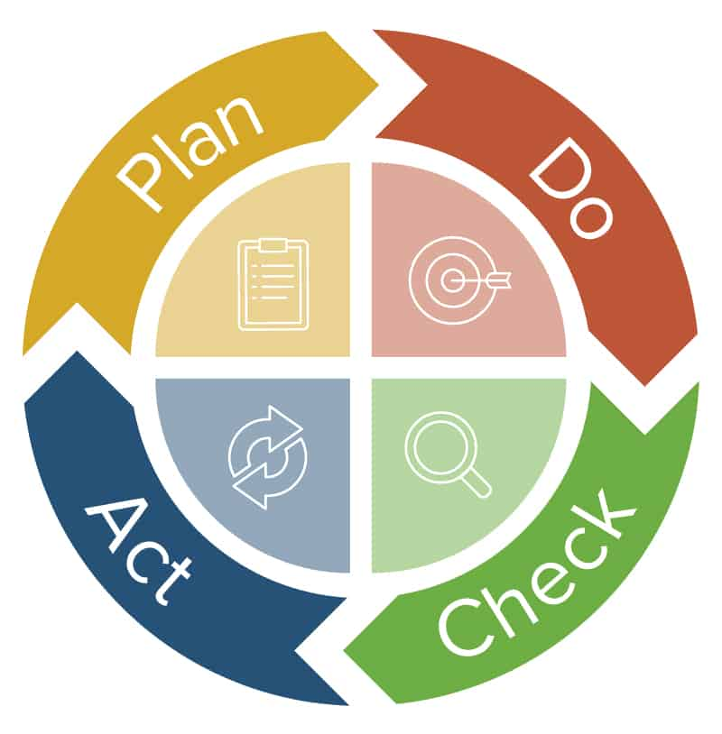 PDCA  Plan-Do-Check-Act Plan Management