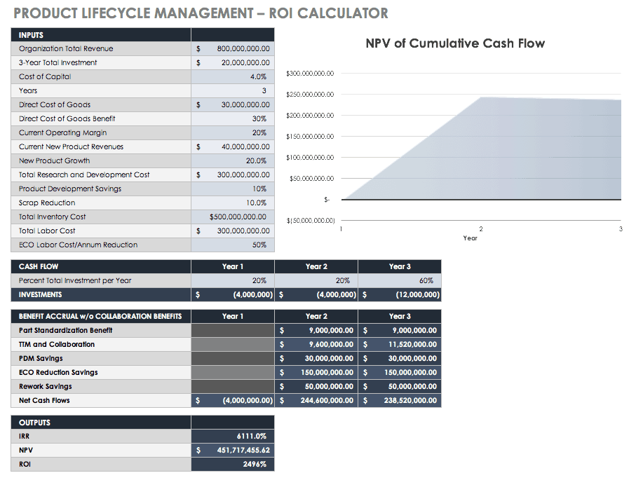 Product Lifecycle Management ROI Calculator