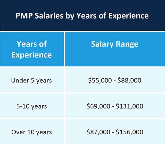 PMP Salaries by Experience