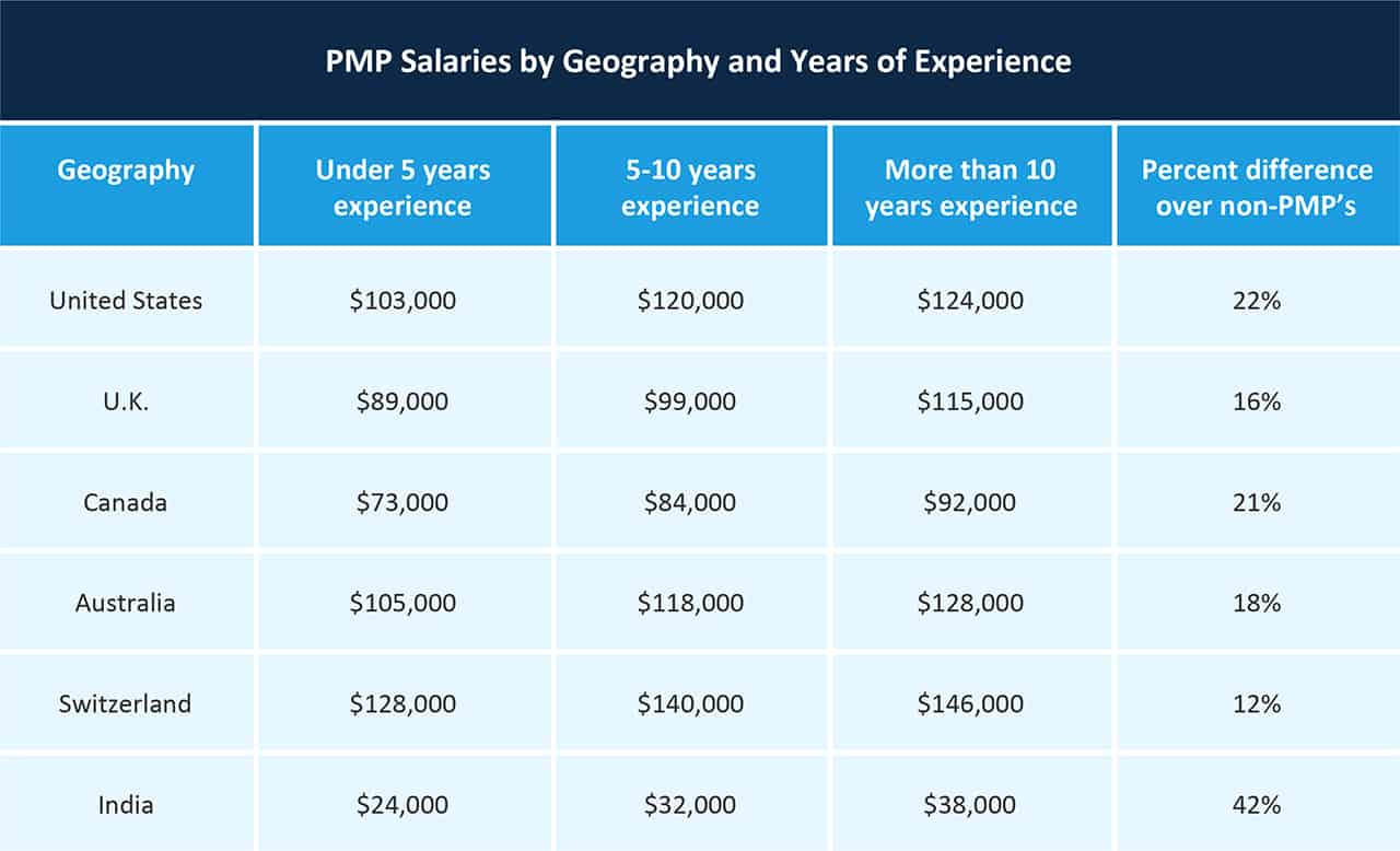 PMP Salaries by Geography and Experience