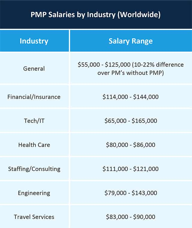 PMP Salaries by Industry