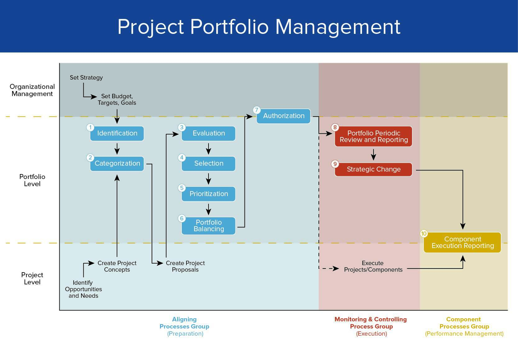 A Complete Overview Of Project Portfolio Management Smartsheet