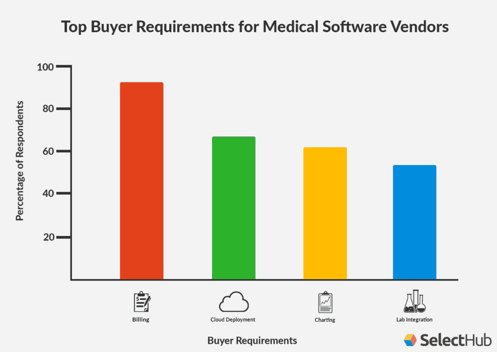 Patient Management Medical Buying Trends Chart