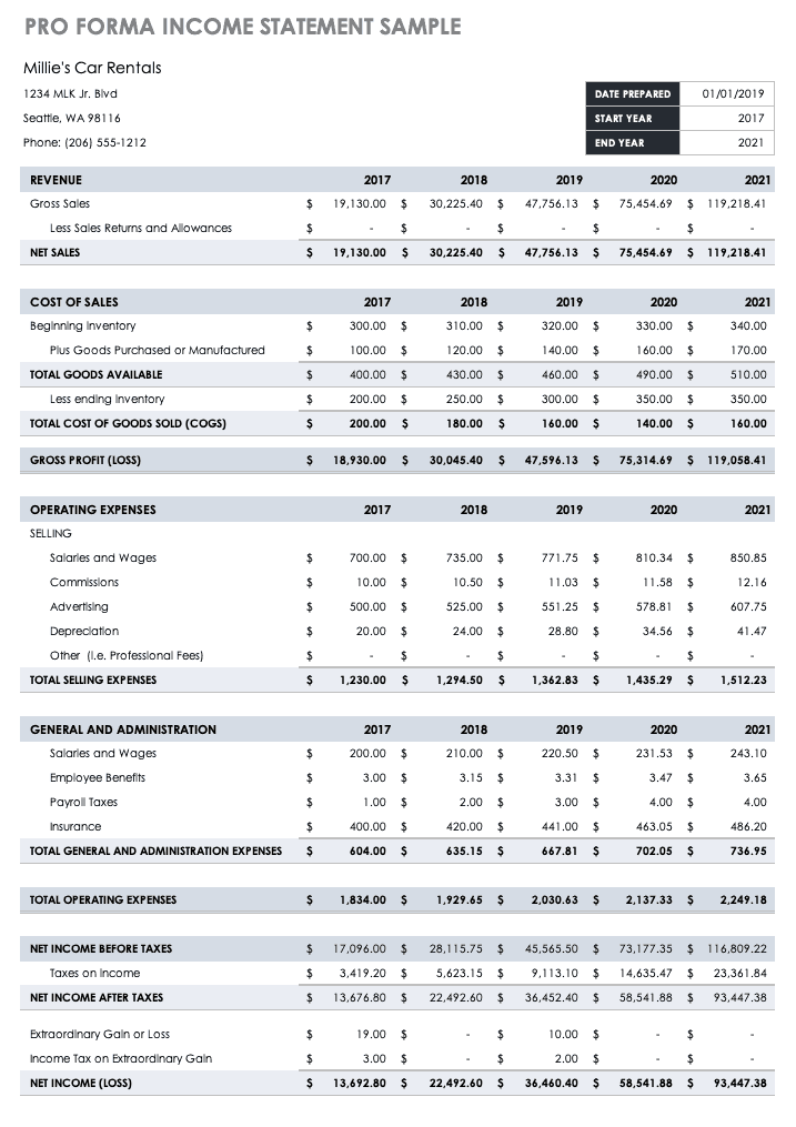 Pro Forma Projections Template from www.smartsheet.com