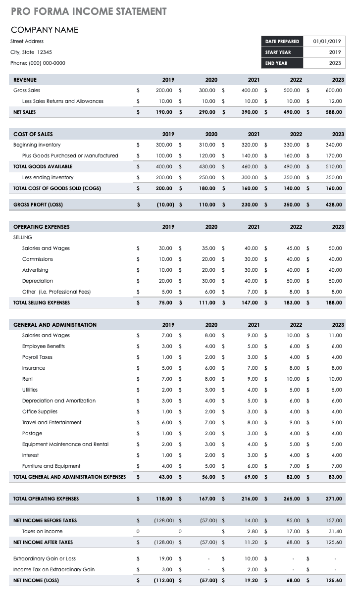 Pro Forma Financial Statements Smartsheet