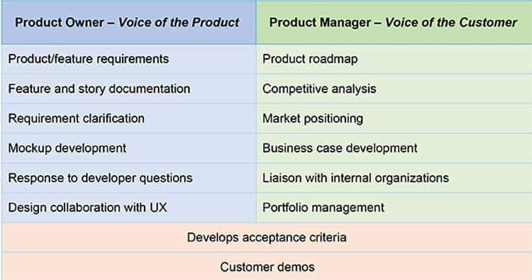 What It Takes To Be A Product Owner For Scrum And Agile