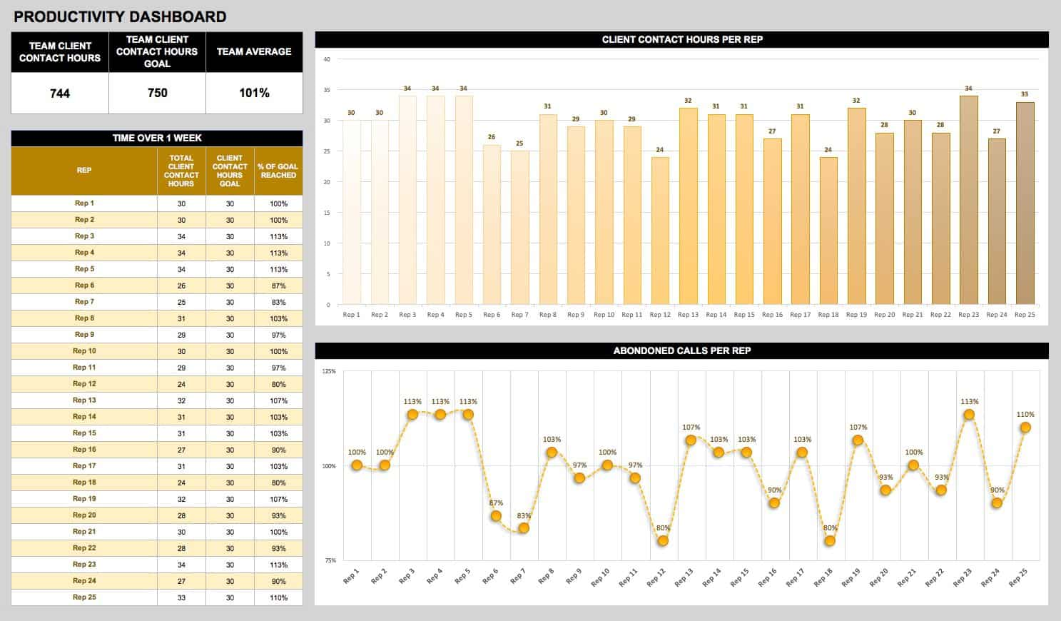 Free Dashboard Templates Samples Examples Smartsheet - Call center operational reports excel templates