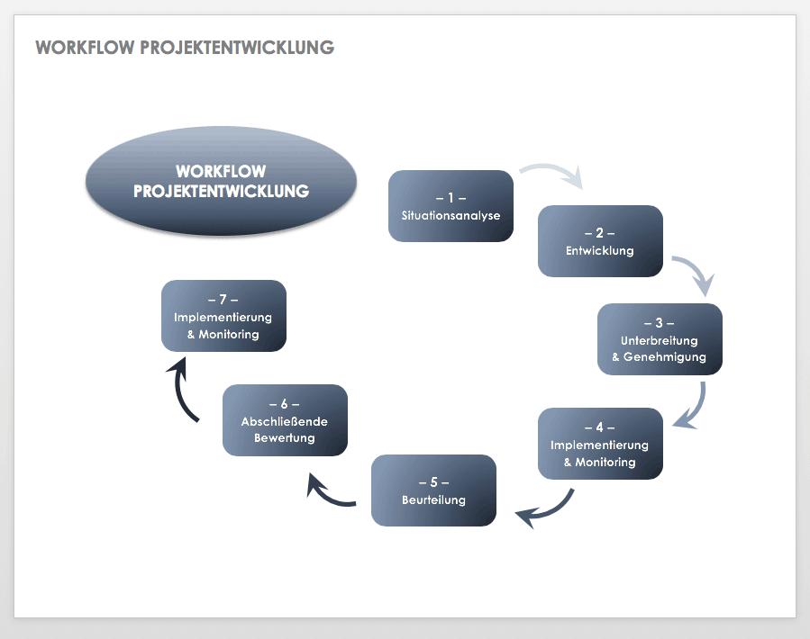 Diagramm für Workflow Projektentwicklung