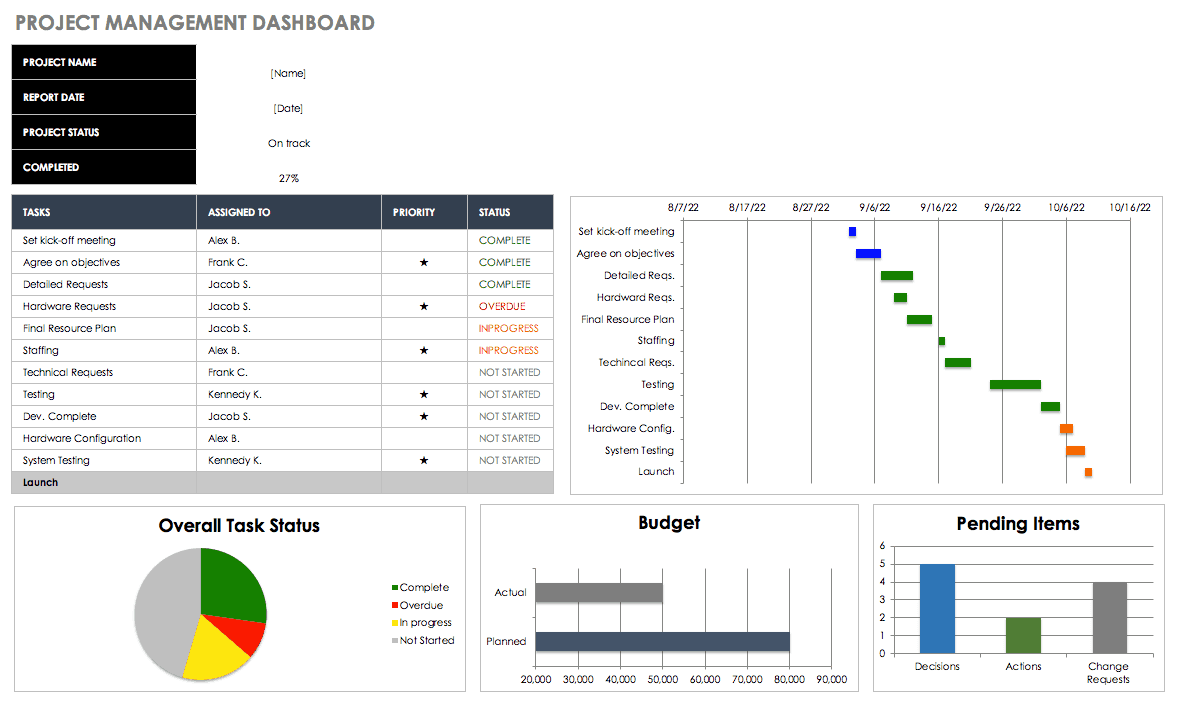 project management dashboard template - Free Excel Dashboard Templates
