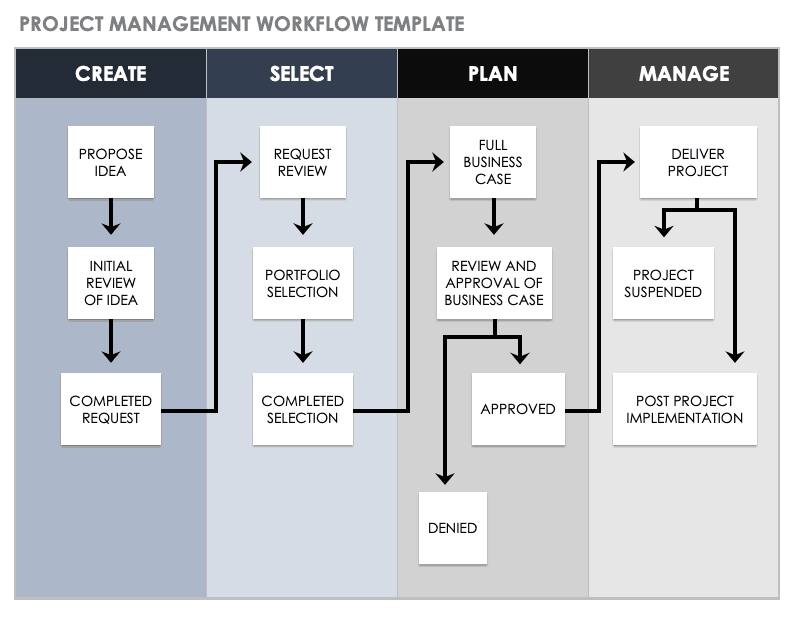 Project Management Workflow Template