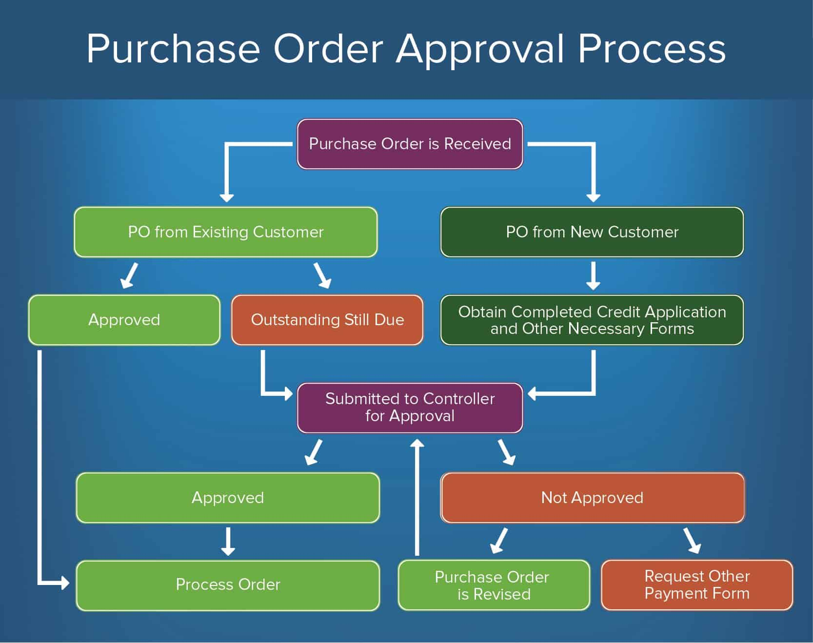Purchase Order Approval Process