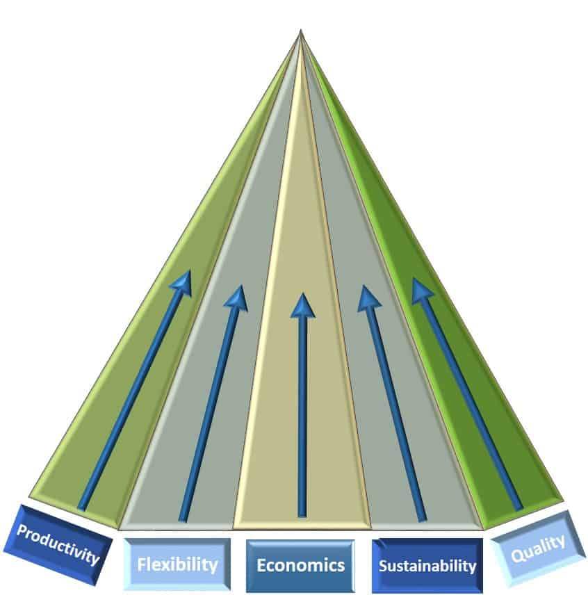 Pyramid of Production Systems