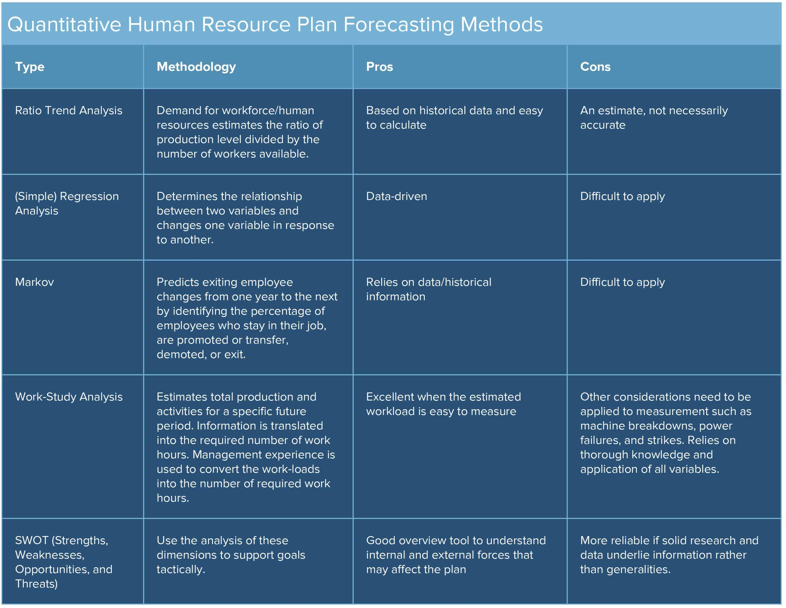 Quantitative HR Plan Forecasting Methods