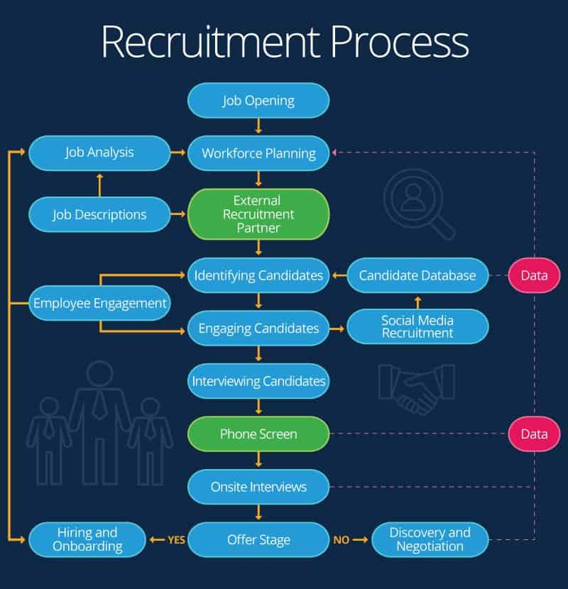 Essential Guide to Recruiment Processes | Smartsheet