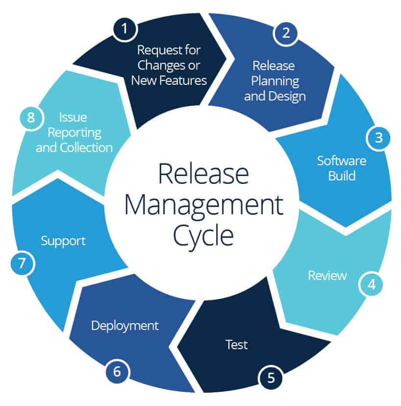 Release Management Cycle