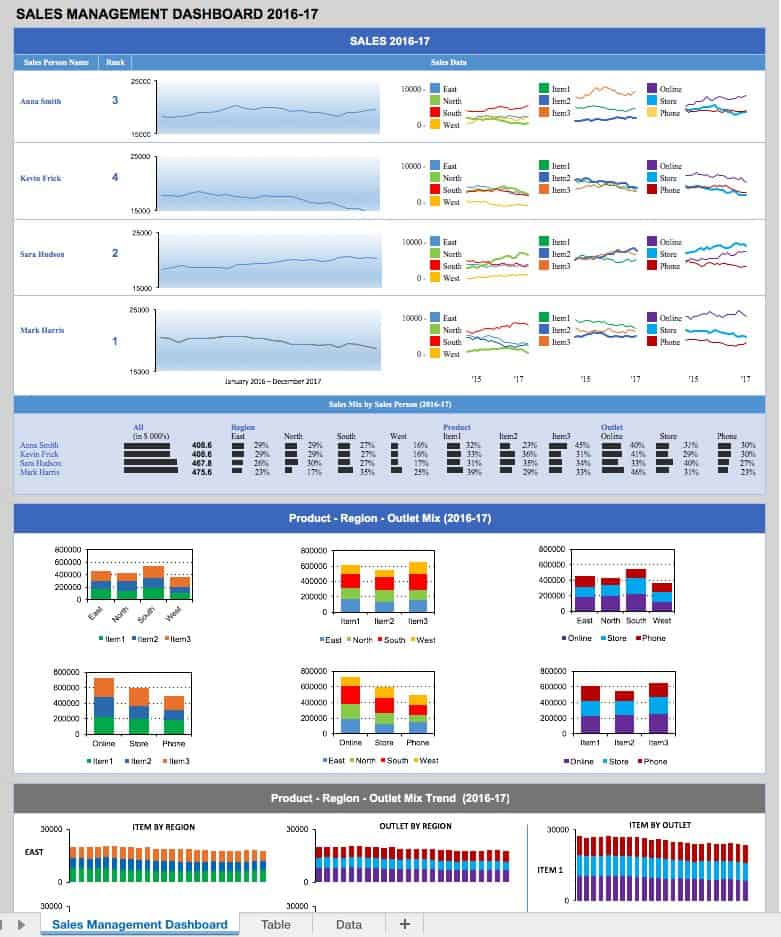 Free Dashboard Templates Samples Examples Smartsheet - Executive dashboard template