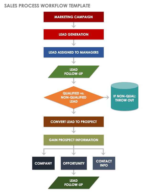 Sales Process Workflow Template