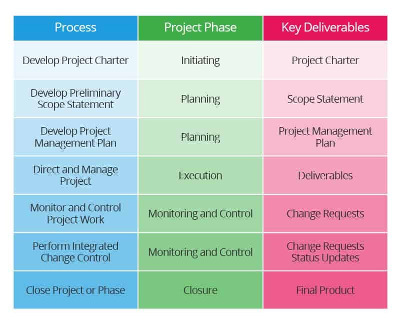 Integrated Project Teams and Management | Smartsheet
