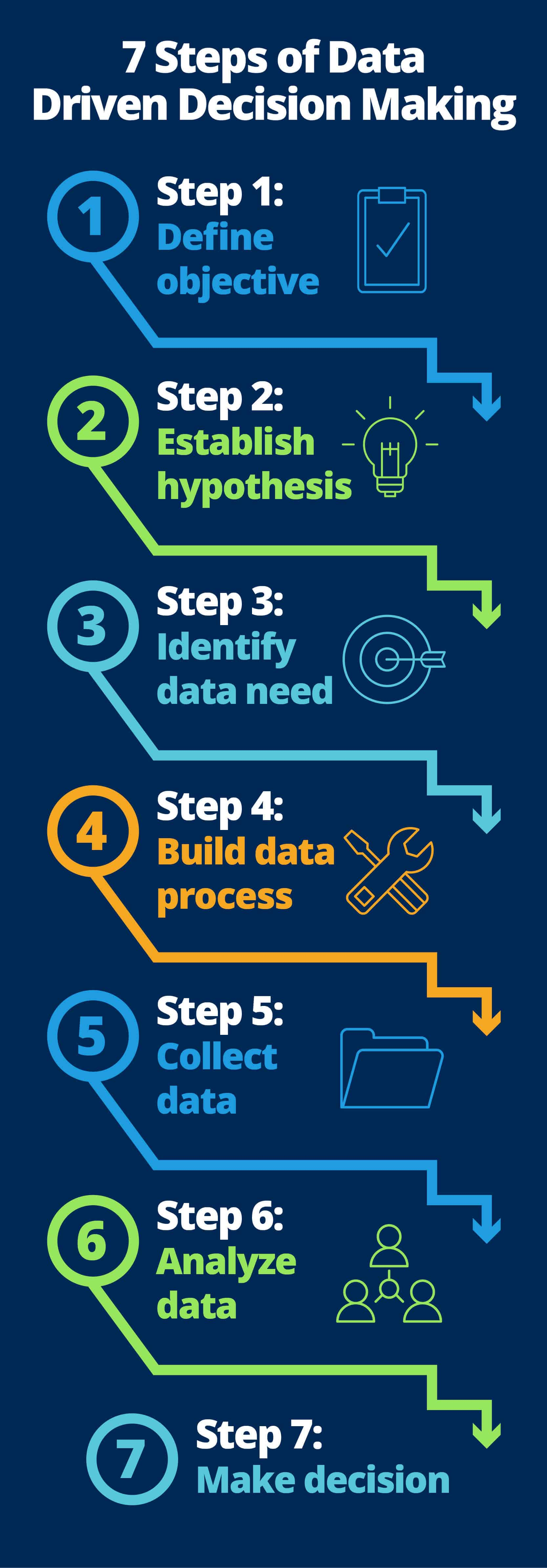 Quick Guide to Data-Driven Management | Smartsheet