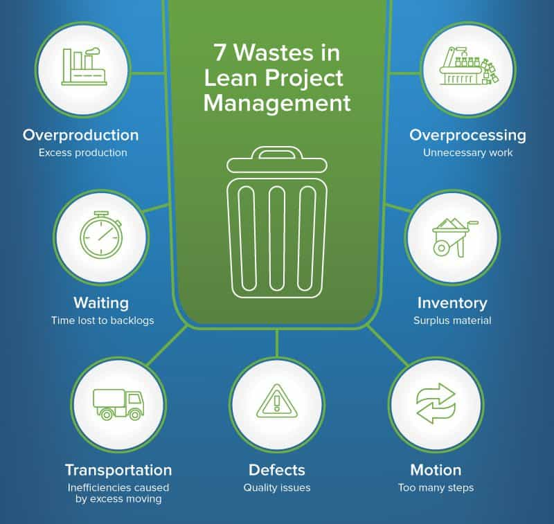 7 muda or 7 wastes Lean Six Sigma