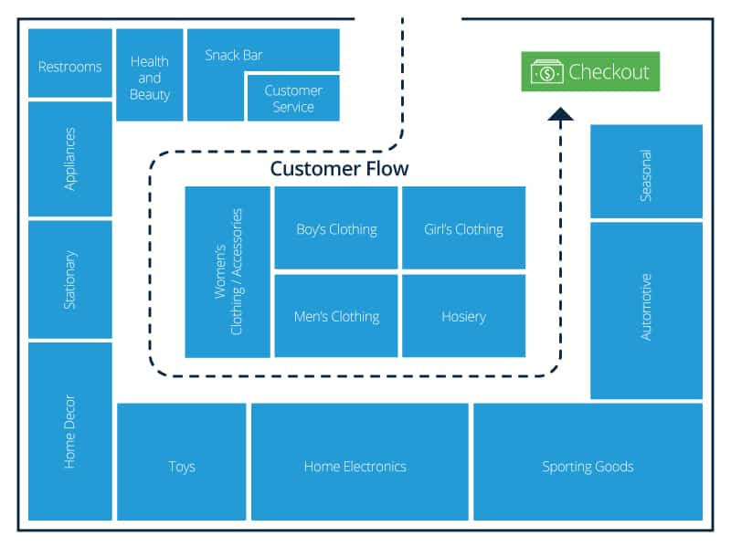685246c036ec Retail Store Layout Design and Planning | Smartsheet