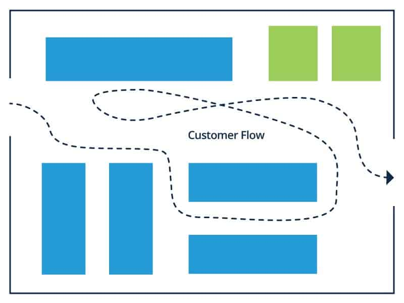 Straight Store Layout
