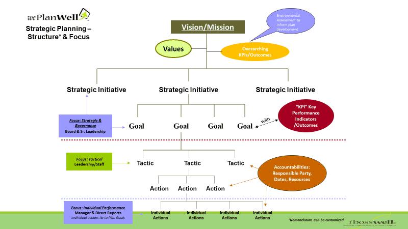 Strategic Plan Architecture