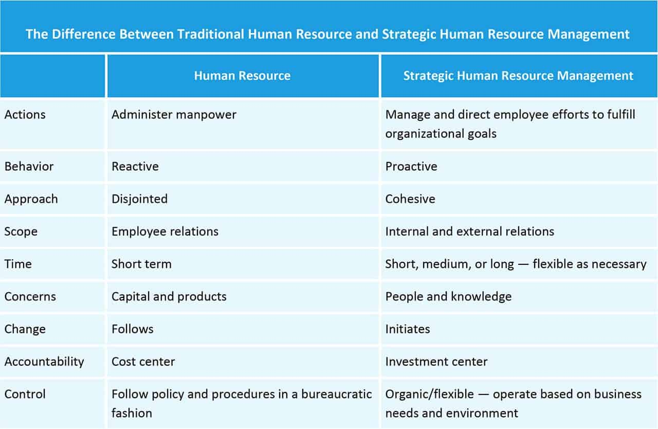 The Difference Between Traditional HR and Strategic HRM