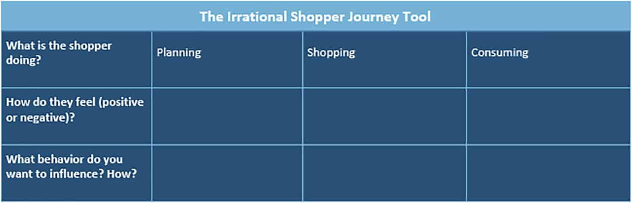 Irrational Shopper Journey Tool