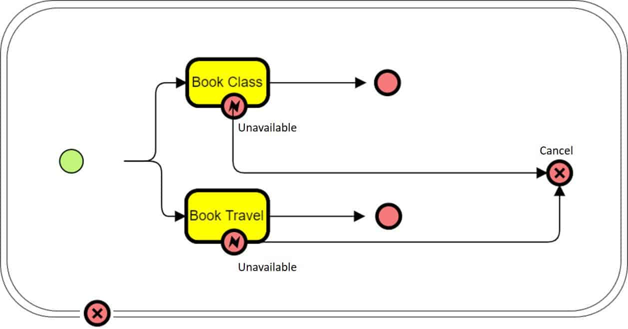 Business Process Modeling And Notation Bpmn 101 Smartsheet Engine Flow Diagram In The Above Example Moves To A Cancel End Event Case Of An Error Due Unavailable Bookings This Activates Rollback