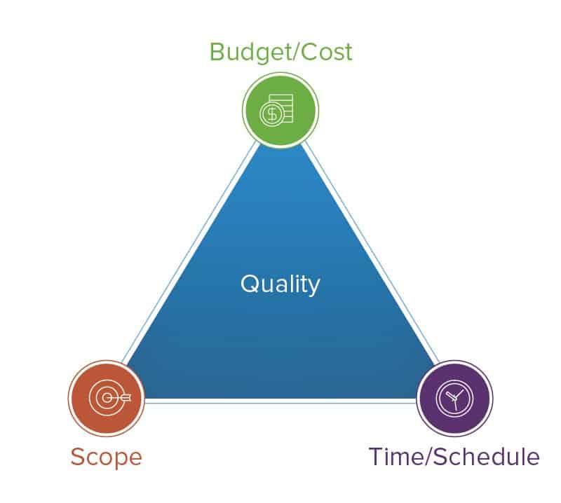 Image result for cost time scope