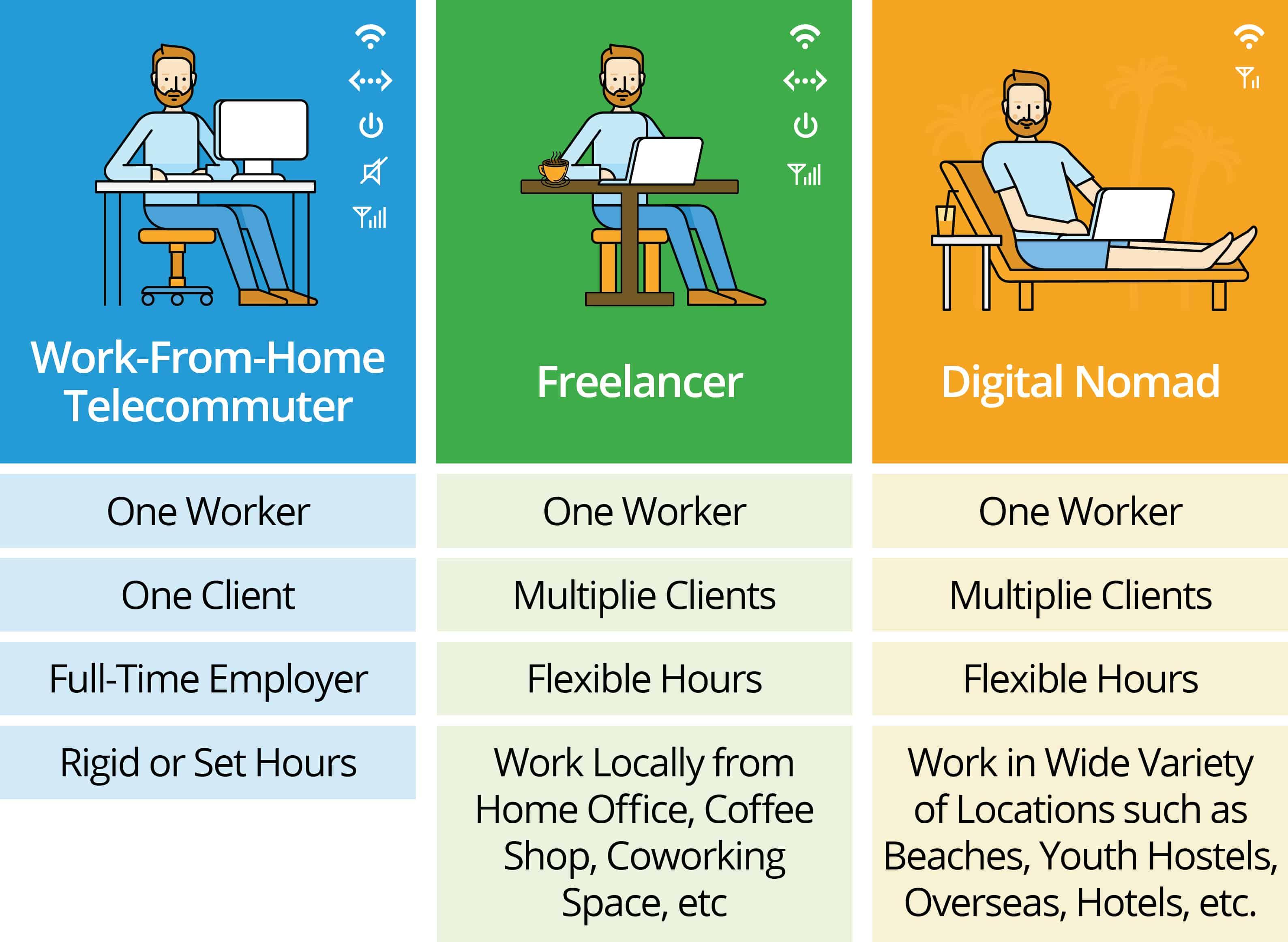 Digital Nomads: Today's Remote Workforce   Smartsheet