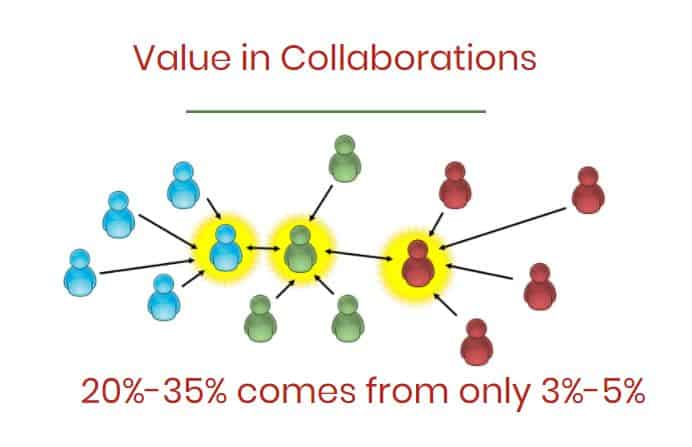 Value in collaborations