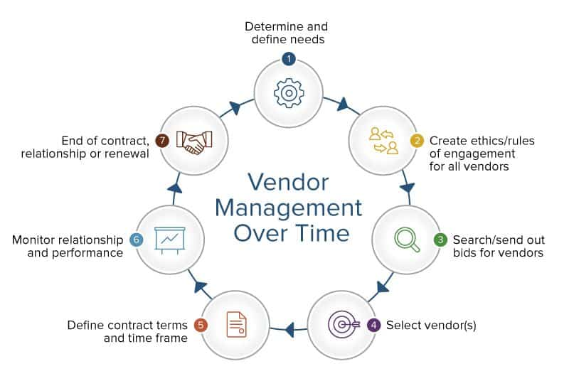 Vendor Management FlowChart