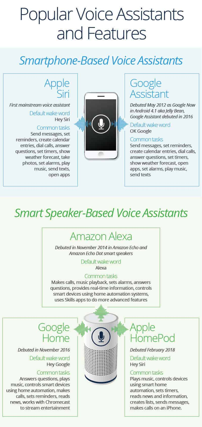 How Voice Assistants Are Changing Our Lives | Smartsheet