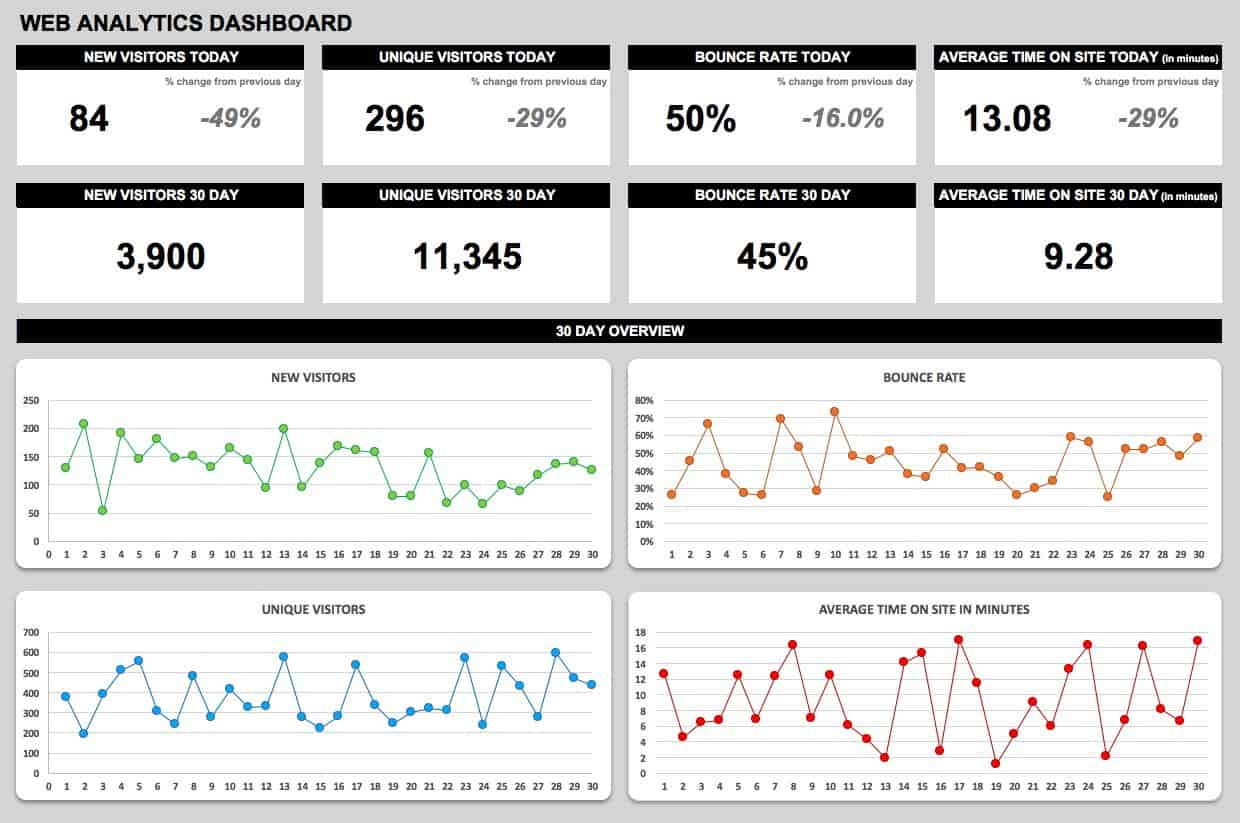 Free dashboard templates samples examples smartsheet ic web analytics dashboardg cheaphphosting Image collections