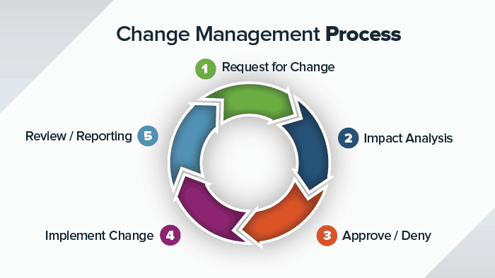 8 Steps for an Effective Change Management Process | Smartsheet