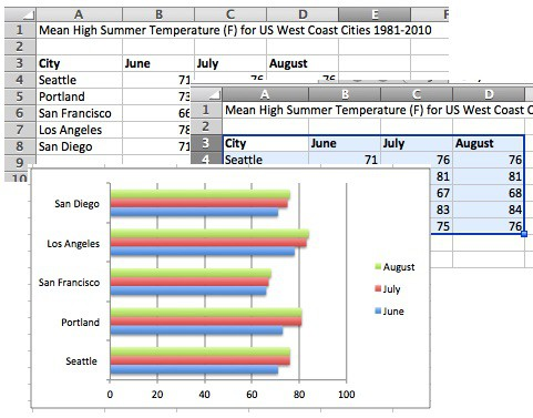 How to Make a Bar Chart in Excel | Smartsheet