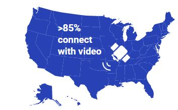 more than 85% connect with video