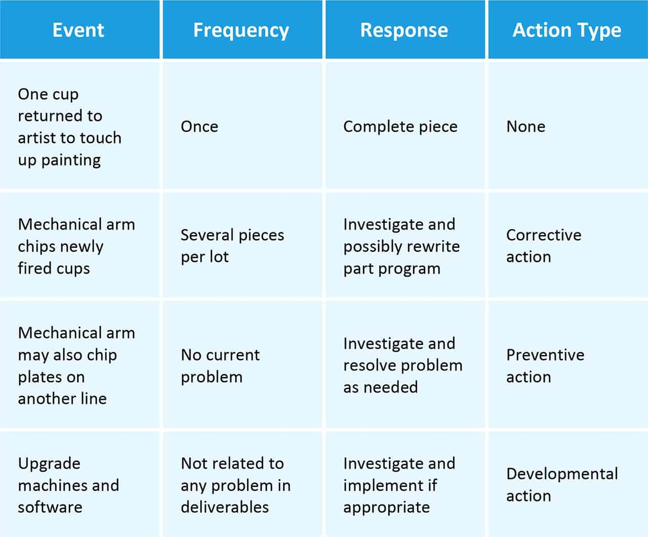 How Does Corrective Action Contrast with Preventive Action