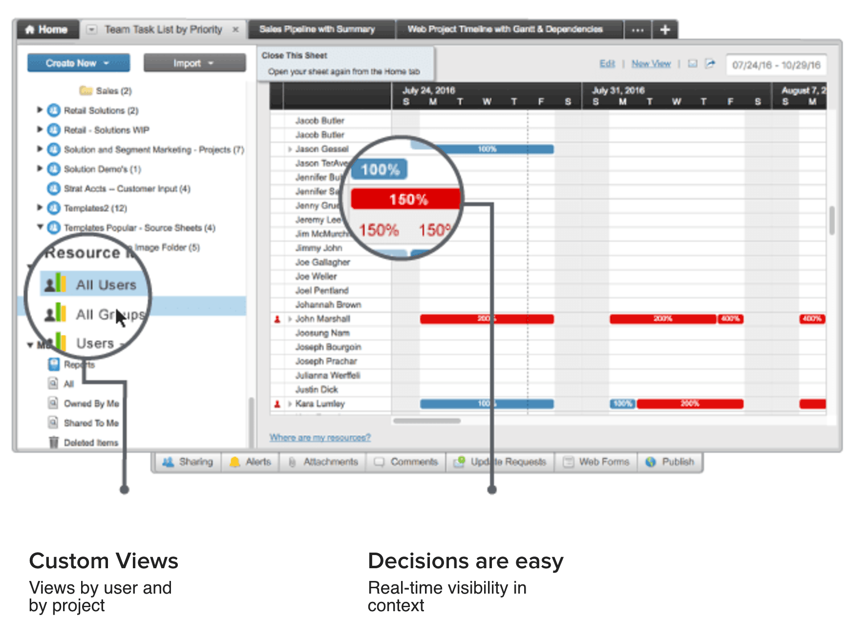 Expert View What Is Resource Allocation Smartsheet