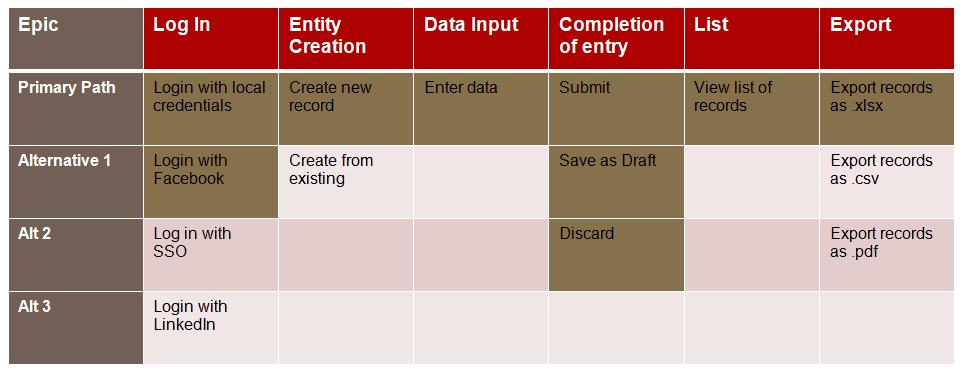 user story sample mvp
