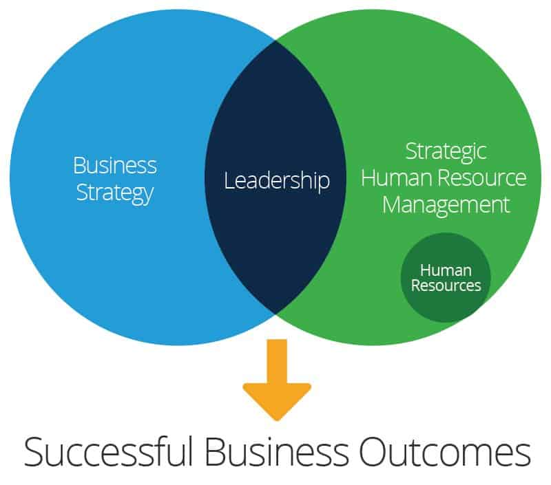 SHRM Relationship to Business Strategy