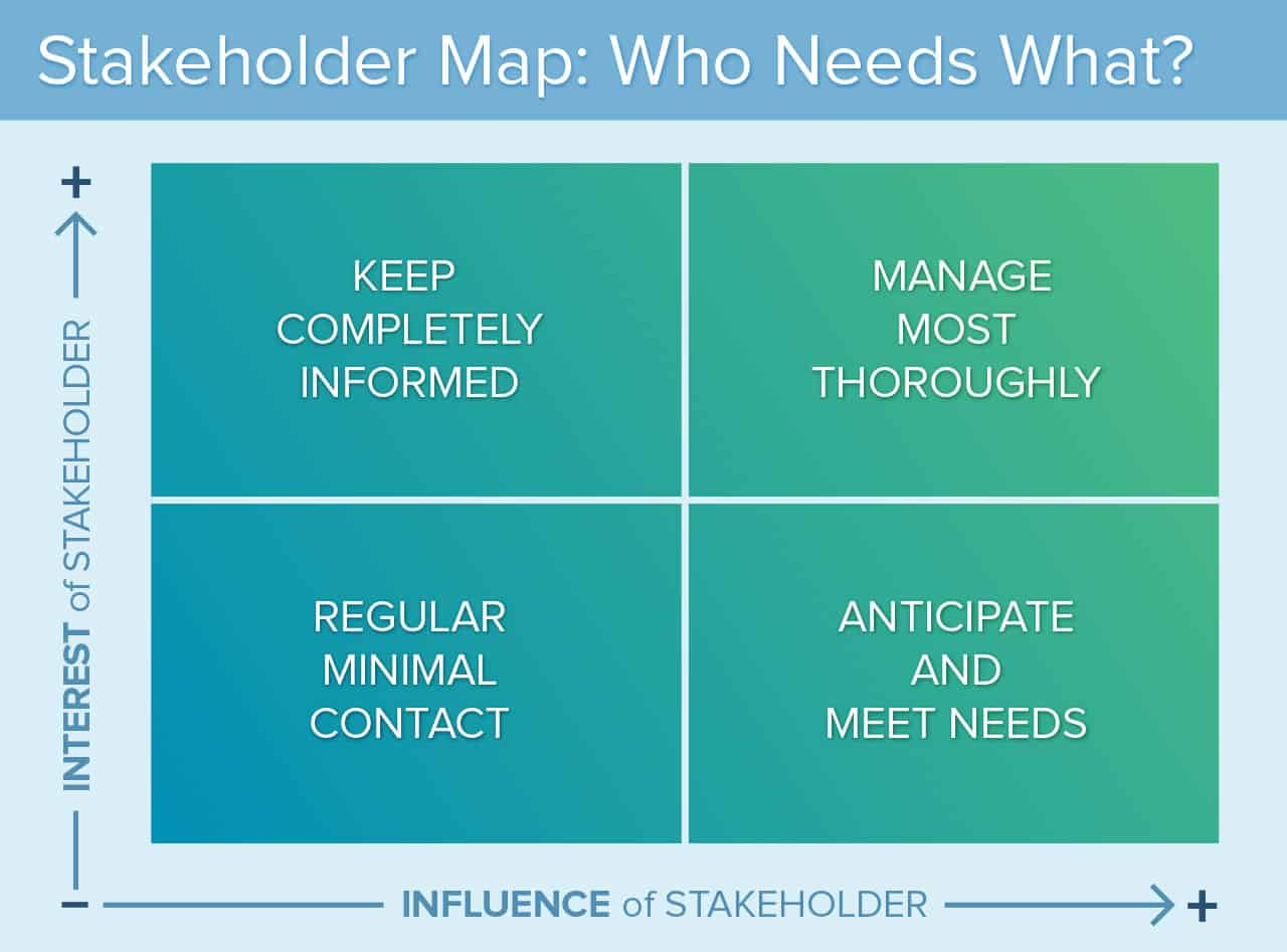 Stakeholder Analysis and Mapping: Getting Started Smartsheet