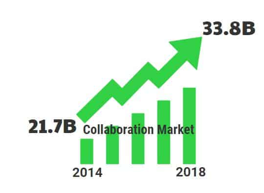 The market for collaboration