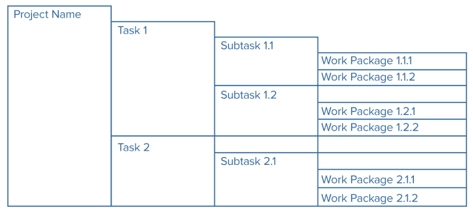 All About Work Breakdown Structures (WBS) | Smartsheet